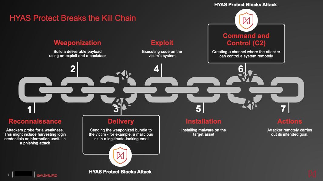 hyas-protect-kill-chain