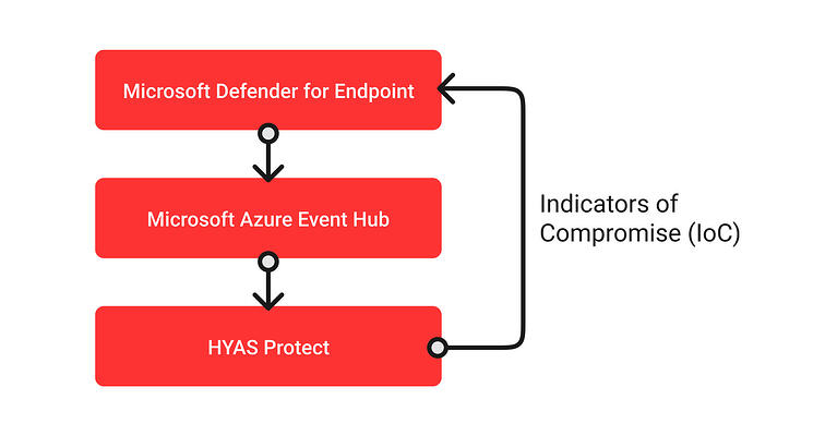 ms-defender-diagram