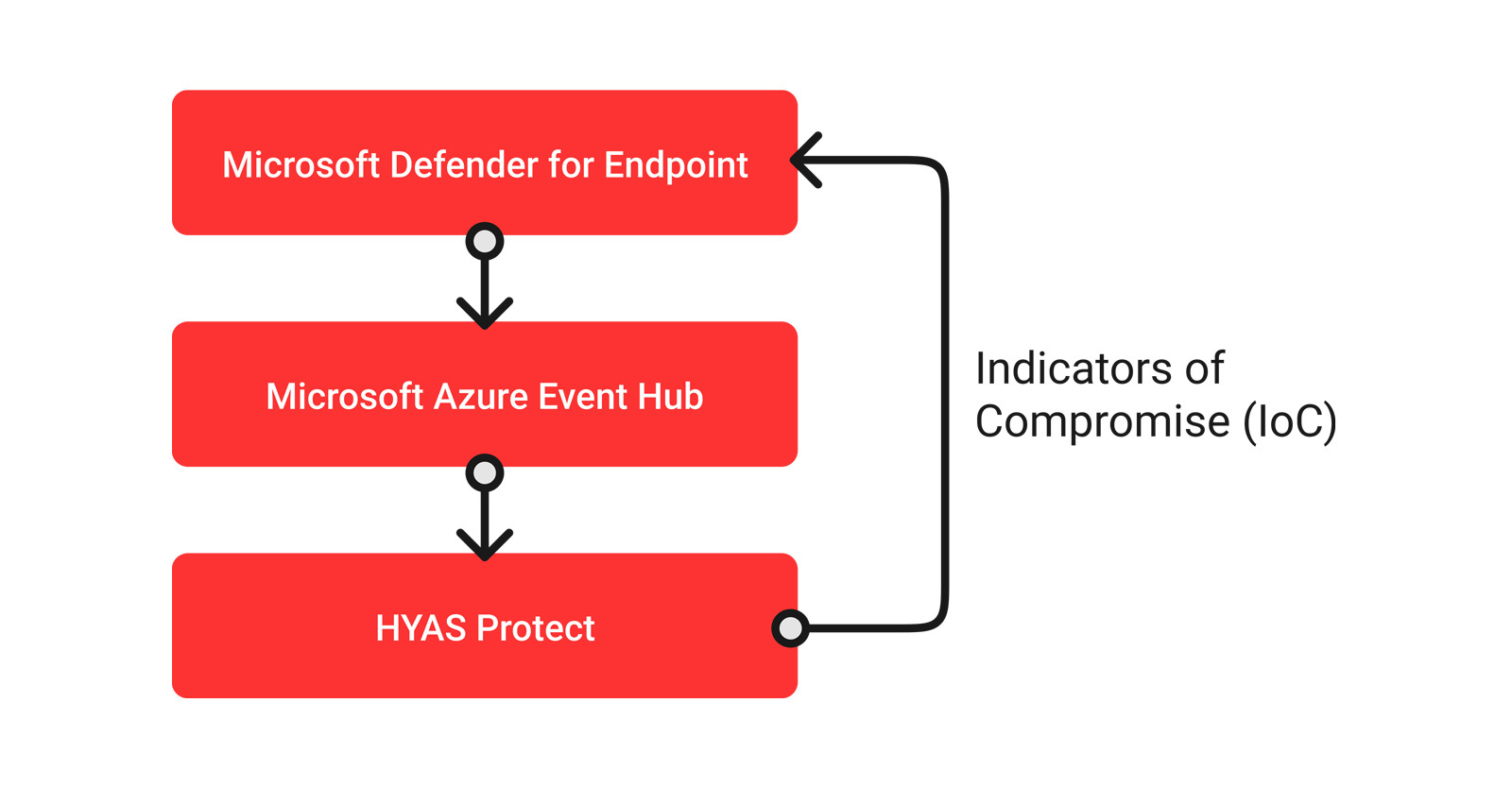 HYAS Protect Integration with Microsoft Defender for Endpoint